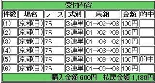 2014年2月17日京都7R1180円 keiba.jpg