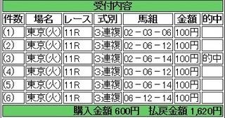 2014年2月18日東京11Rクイーンカップ1620円3連複 keiba.jpg