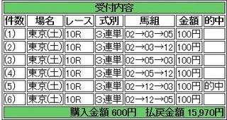 2014年2月1日東京10R15970円 keiba.jpg