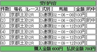 2014年2月22日京都12R780円3連複 keiba.jpg