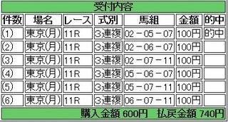 2014年2月24日東京11R共同通信杯740円3連複 keiba.jpg