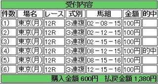 2014年2月24日東京12R1380円3連複 keiba.jpg