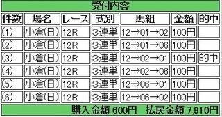 2014年2月9日小倉12R小倉7910円 keiba.jpg