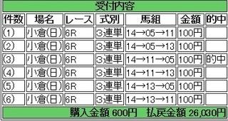 2014年2月9日小倉6R26030円 keiba.jpg