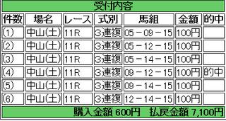 2014年4月12日中山ニュージーランドT7100円3連複 keiba.png
