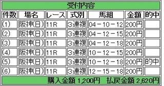2014年4月13日桜花賞1310円3連複 keiba.jpg