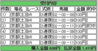 2014年4月26日京都9R1470円keiba.jpg