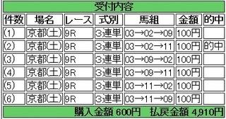 2014年4月26日京都9R4910円keiba.jpg