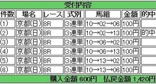 2014年4月27日京都8R1420円 keiba.jpg