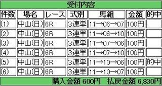 2014年4月6日中山6R6830円 keiba.jpg