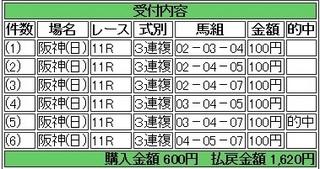 2014年4月6日阪神大賞典11R1620円3連複 keiba.jpg