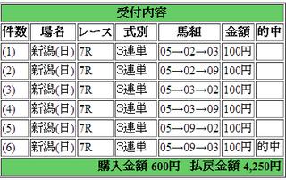 2014年5月11日新潟7R4250円3連複 keiba.png