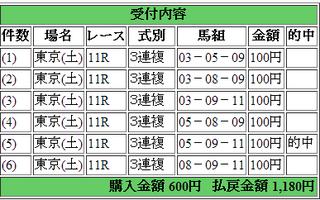 2014年5月11日東京11R1180円3連複 keiba.png
