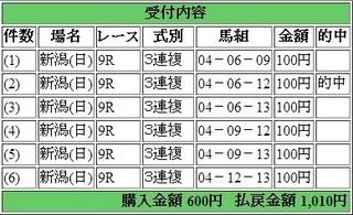 2014年5月18日新潟9R1010円3連複 keiba.jpg