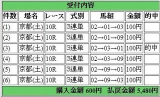 2014年5月31日京都10R5480円 keiba.jpg