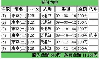 2014年5月31日東京12R11260円 keiba.jpg