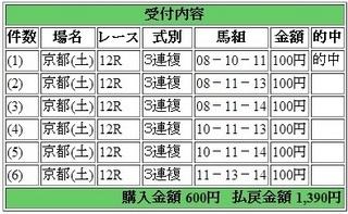 2014年5月3日京都12R1390円3連複 keiba.jpg
