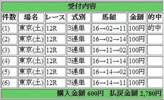 2014年6月21日東京12R2780円 keiba.jpg