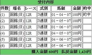 2014年6月22日函館12R1420円3連複 keiba.jpg
