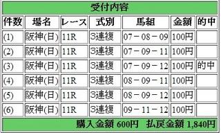 2014年6月22日阪神11R1840円3連複 keiba.jpg