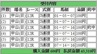 2015年10月04日中山12R43310円3連複   keiba.jpg