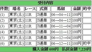 2015年10月10日サウジアラビアC7220円 keiba.jpg