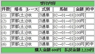 2015年10月17日京都9R2220円3連単.jpg