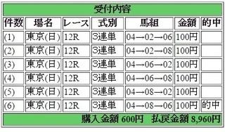 2015年10月25日東京12R8960円3連単 keiba.jpg