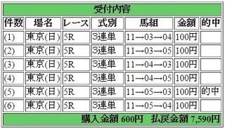 2015年10月25日東京5R7590円3連単 keiba.jpg
