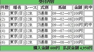 2015年11月22日東京12R4950円3連単 keiba.jpg