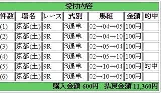 2015年11月7日京都9R11360円 keiba.jpg