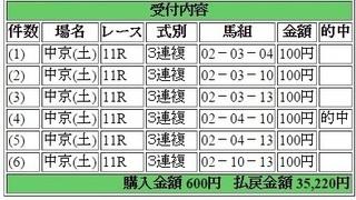 2015年12月12中京11R35220円3連複 keiba.jpg