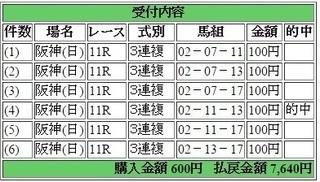 2015年12月13日阪神JF7640円3連複 keiba.jpg
