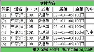 2015年12月20日中京10R26330円3連単 keiba.jpg