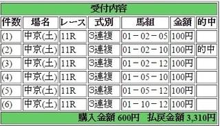 2015年12月5日中京金鯱賞3310円3連服 keiba.jpg