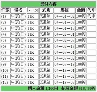 2015年12月6日中京チャンピオンズカップ318430円3連単12点 keiba.jpg