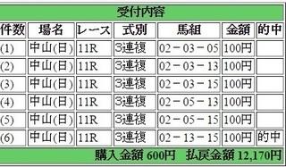 2015年12月6日中山11R12170円 keiba.jpg