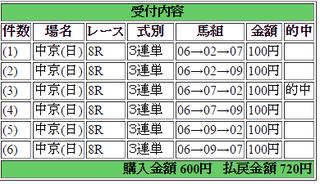 2015年1月18日中京8R720円 keiba.png