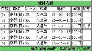 2015年1月4日京都8R17740円 keiba.jpg