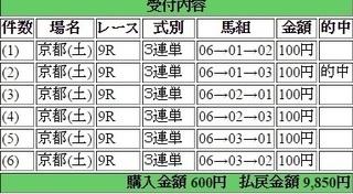 2015年2月14日京都9R9850円3連単 keiba.jpg