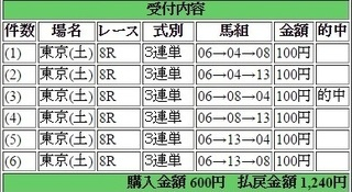 2015年2月14日東京8R1240円3連単 keiba.jpg