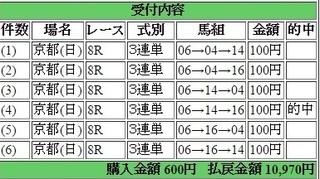 2015年2月22日京都8R10970円3連単 keiba.jpg