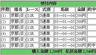2015年2月8日きさらぎ賞1270円3連単 keiba.jpg