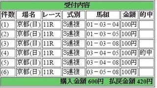 2015年2月8日きさらぎ賞420円3連複 keiba.jpg