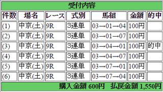2015年3月14日中京9R1550円3連単 keiba.png