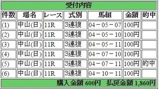 2015年3月1日中山記念1860円3連複6点 keiba.jpg