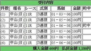 2015年3月22日中山スプリングS1180円3連複 keiba.jpg