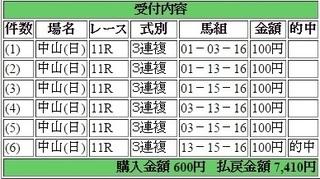 2015年3月29日マーチステークス7410円3連複 keiba.jpg