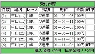 2015年3月7日中山10R3590円3連単 keiba.jpg