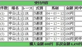 2015年4月18日中山グランドジャンプ6450円3連複 keiba.jpg
